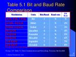 table 5 1 bit and baud rate comparison