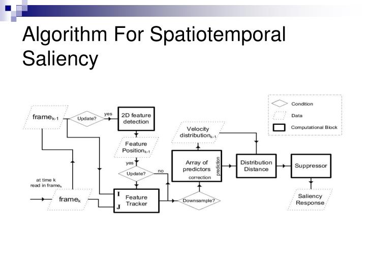 Algorithm For Spatiotemporal Saliency