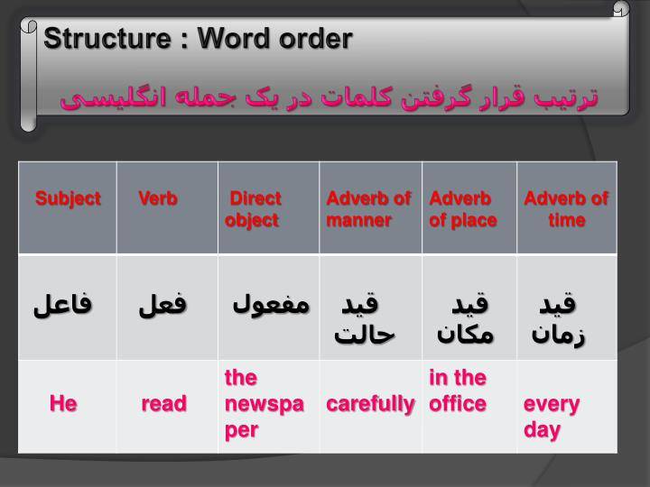 Structure : Word order
