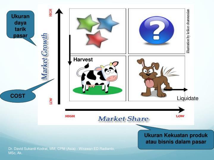 Ukuran daya tarik pasar