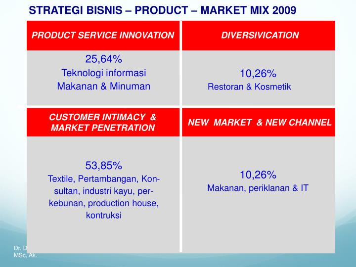 STRATEGI BISNIS – PRODUCT – MARKET MIX 2009