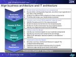 align business architecture and it architecture