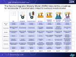 service integration maturity model matrix