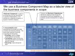 we use a business component map as a tabular view of the business components in scope