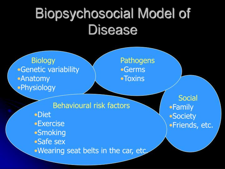 models and perspectives of care biopsychosocial essay Perspectives on mental health and illness chapter overview  models competes for recognition and authority alongside the traditional and  they prefer to offer a biopsychosocial model which takes into account social circumstances and biographical nuances (engel 1980.