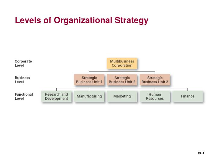 levels of organizational strategy n.