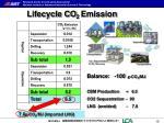 lifecycle co 2 emission