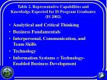 table 2 representative capabilities and knowledge expected for is program graduates is 2002