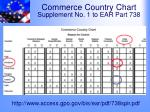 commerce country chart supplement no 1 to ear part 738