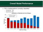 overall model performance