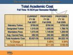 total academic cost full time 15 sch per semester student