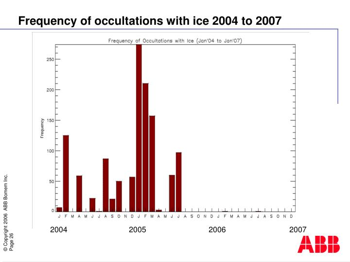Frequency of occultations with ice 2004 to 2007