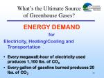 what s the ultimate source of greenhouse gases