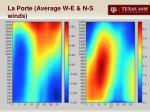 la porte average w e n s winds