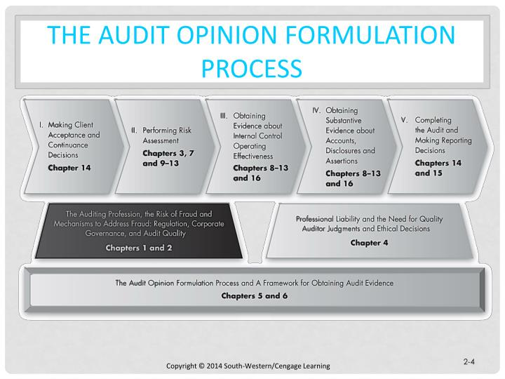 role of external auditors clive peeters Comparison of financial ratios the corporate governance statement of 2007 of clive peeters highlights the following: role composition of audit and.