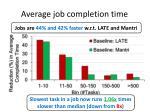 average job completion time