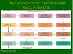 the development of environmental policy in the u s3