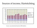 sources of income hartstichting