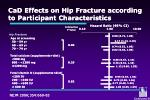 cad effects on hip fracture according to participant characteristics