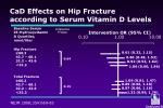 cad effects on hip fracture according to serum vitamin d levels