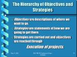 the hierarchy of objectives and strategies