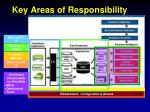 key areas of responsibility