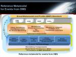 reference metamodel for events from omg