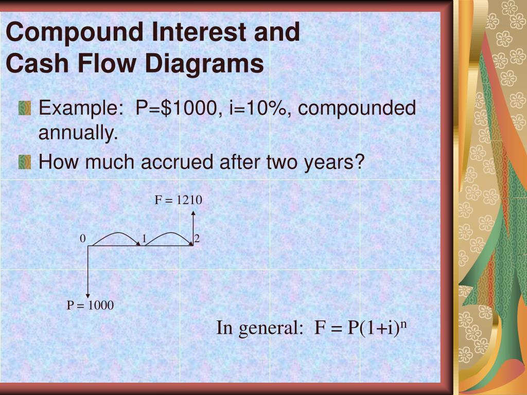 PPT - ENGINEERING ECONOMICS PowerPoint Presentation, free ...