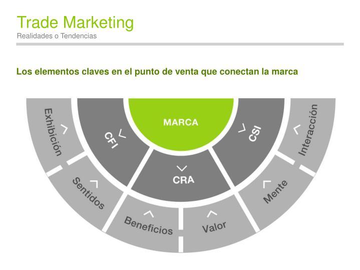 Los elementos claves en el punto de venta que conectan la marca