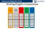 writing english composition