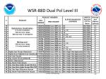 wsr 88d dual pol level iii1