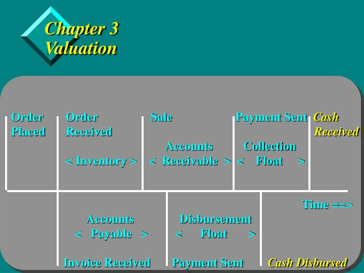 chapter 3 valuation n.