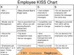 employee kiss chart