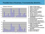 possible lines of business if economically attractive