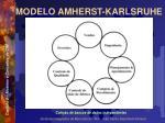 modelo amherst karlsruhe48