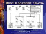 modelo do esprit cim osa6