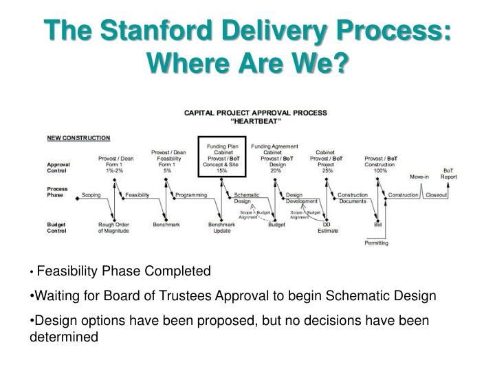 The stanford delivery process where are we