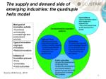 the supply and demand side of emerging industries the quadruple helix model