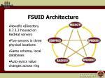 fsuid architecture
