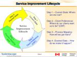 service improvement lifecycle