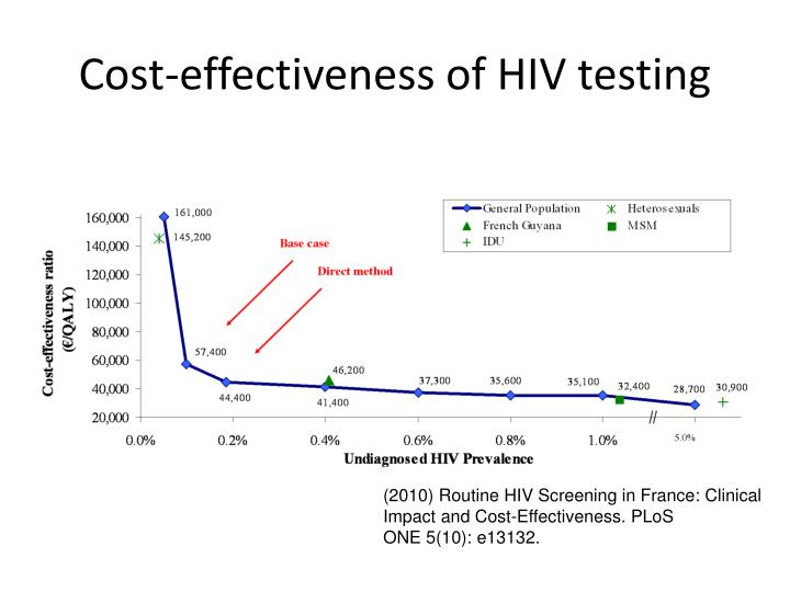 Cost-effectiveness of HIV testing