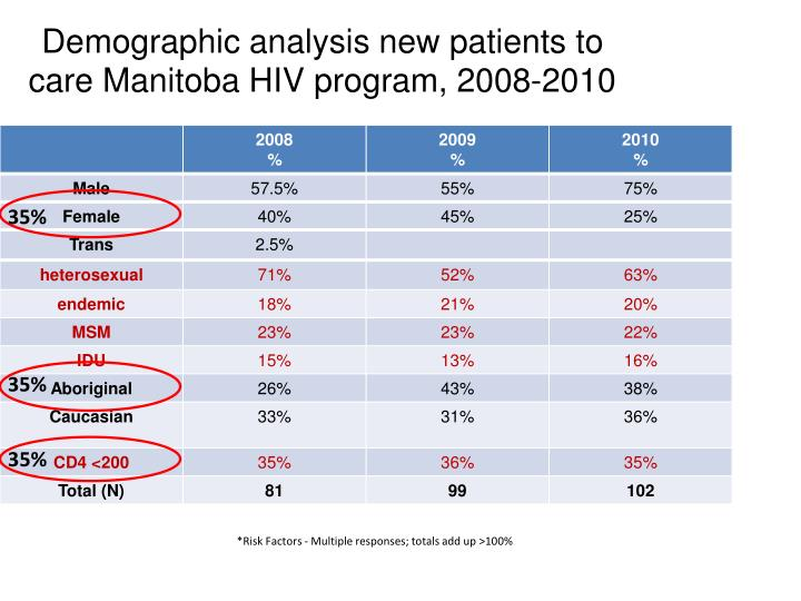 Demographic analysis new patients to care Manitoba HIV program, 2008-2010