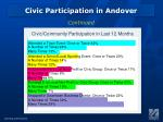 civic participation in andover1