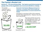 the family s bucket list