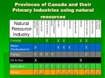provinces of canada and their primary industries using natural resources