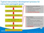 typical new product development process for consumer packaged goods