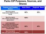 parks cip purposes sources and shares