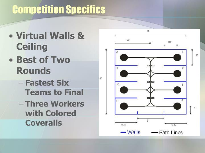 Competition Specifics