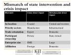 mismatch of state intervention and crisis impact