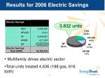 results for 2006 electric savings